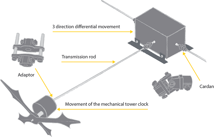 Diagram of the differential movement